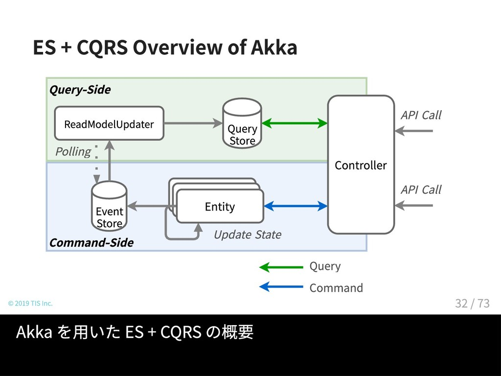 ES + CQRS Overview of Akka Command-Side Query-S...