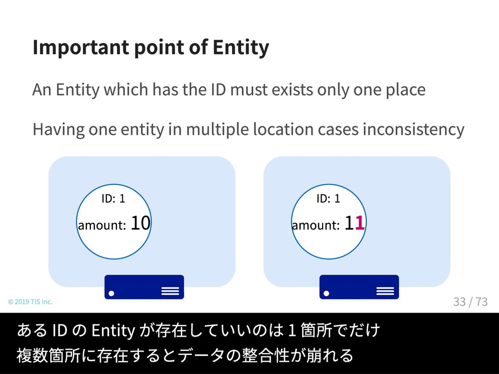 Important point of Entity An Entity which has t...