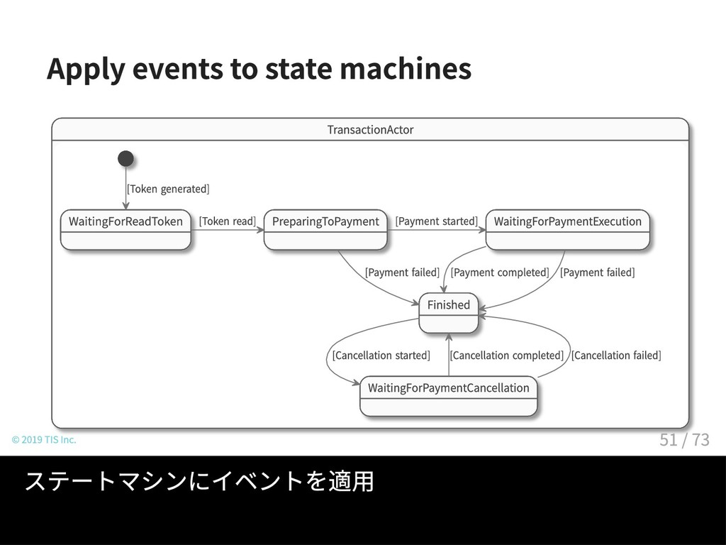 Apply events to state machines TransactionActor...