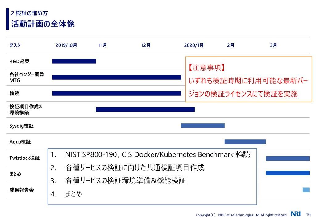 16 Copyright (C) NRI SecureTechnologies, Ltd. A...