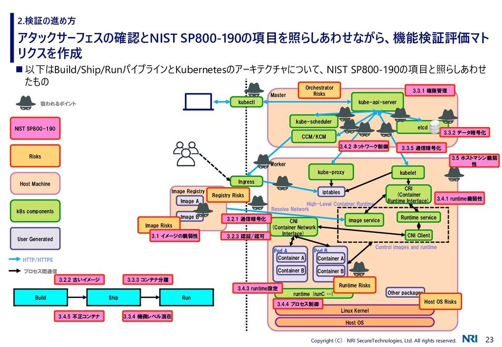 23 Copyright (C) NRI SecureTechnologies, Ltd. A...