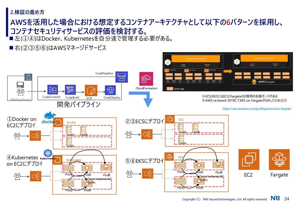 24 Copyright (C) NRI SecureTechnologies, Ltd. A...