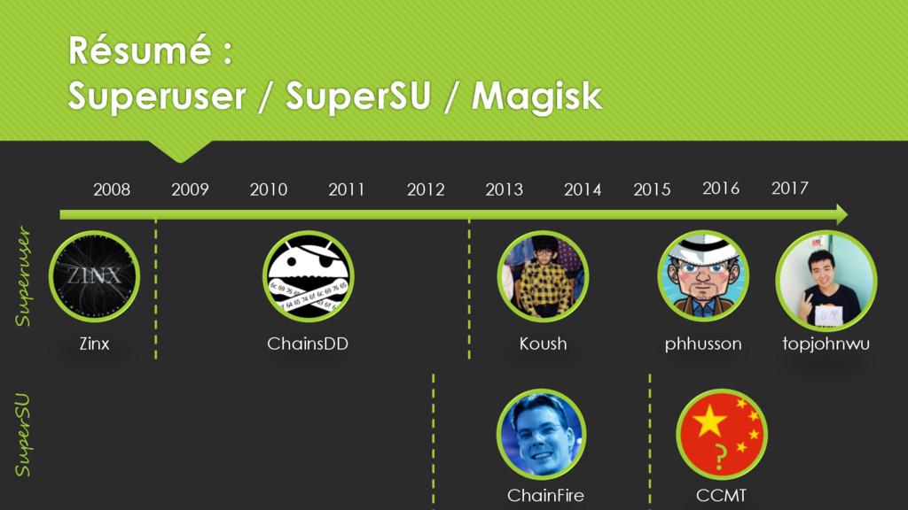 2008 2009 2010 2011 2012 2013 2014 Zinx Koush C...