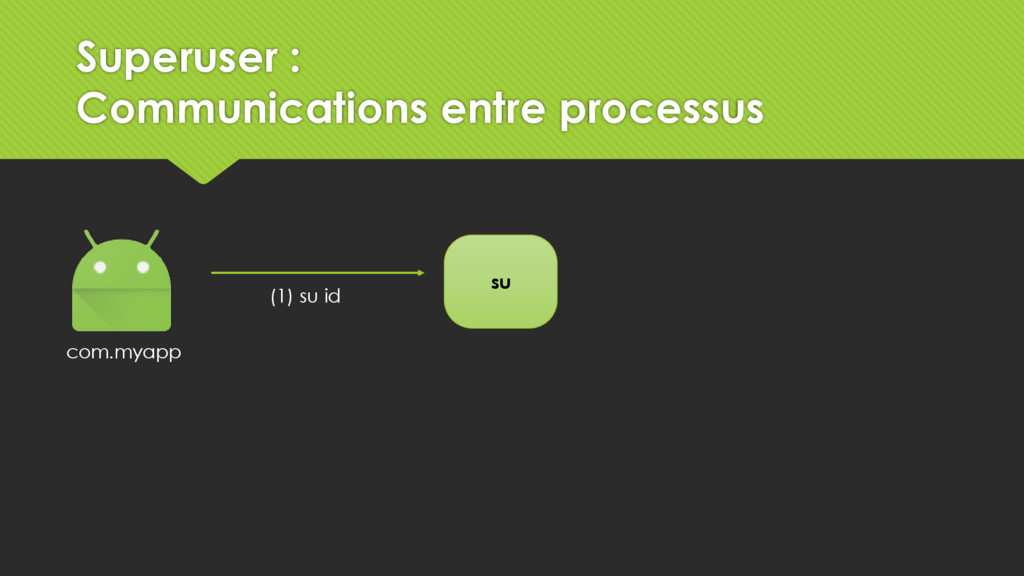 su com.myapp (1) su id Superuser : Communicatio...