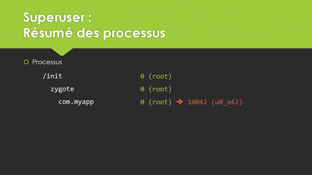 Processus 0 (root) 0 (root) 0 (root)  10042 ...