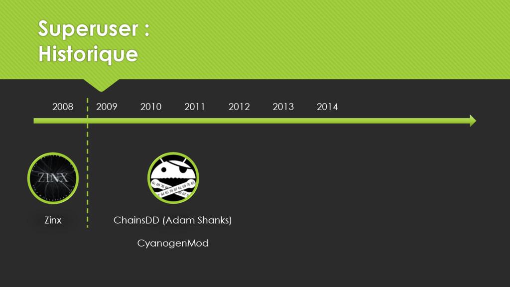 2008 2009 2010 2011 2012 2013 2014 Zinx ChainsD...