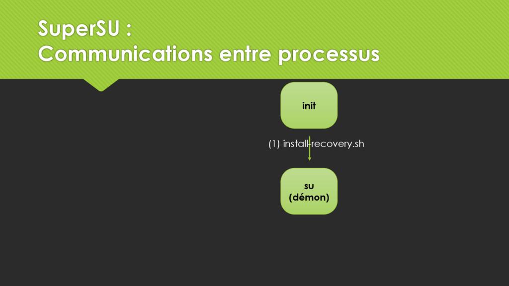 su (démon) init (1) install-recovery.sh SuperSU...