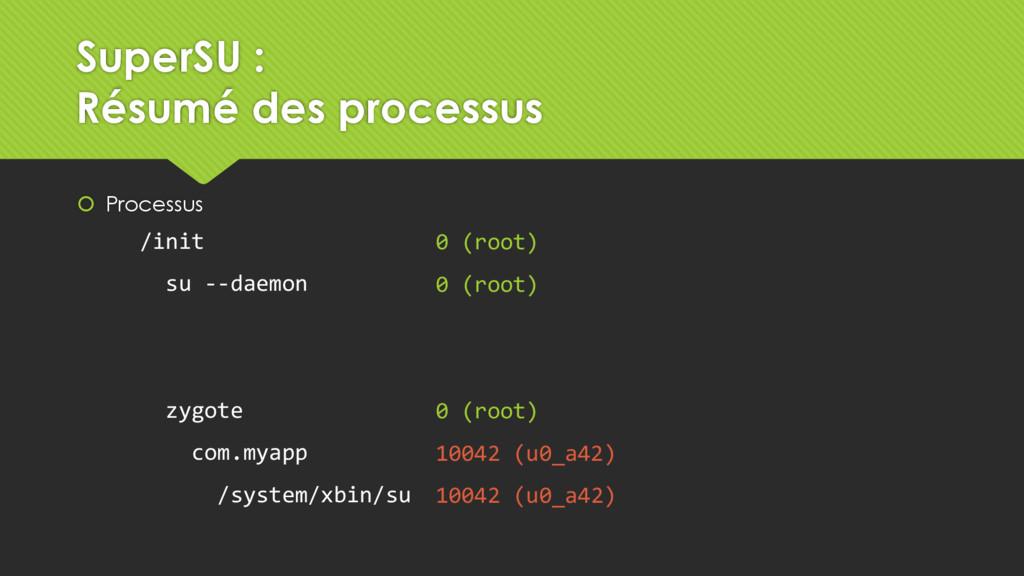  Processus 0 (root) 0 (root) 0 (root) 10042 (u...