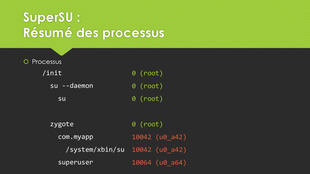  Processus 0 (root) 0 (root) 0 (root) 0 (root)...