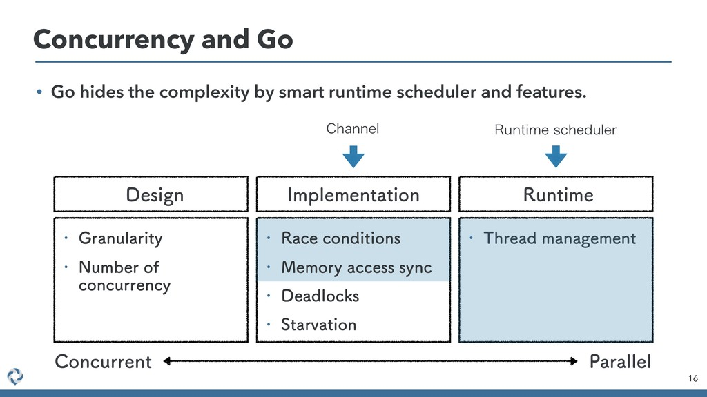 Concurrency and Go 16 • Go hides the complexity...