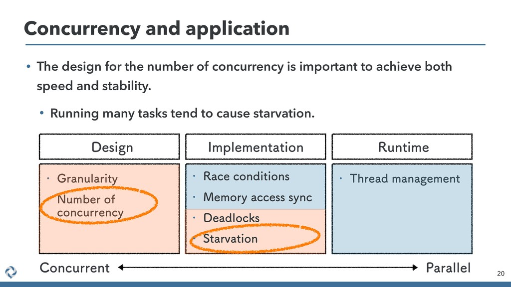 Concurrency and application 20 • The design for...