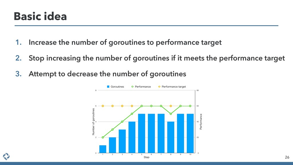 Basic idea 26 1. Increase the number of gorouti...