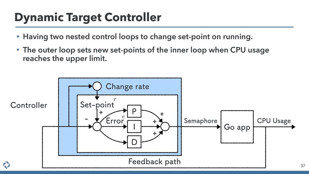 37 Dynamic Target Controller &SSPS 4FUQPJOU 1 ...
