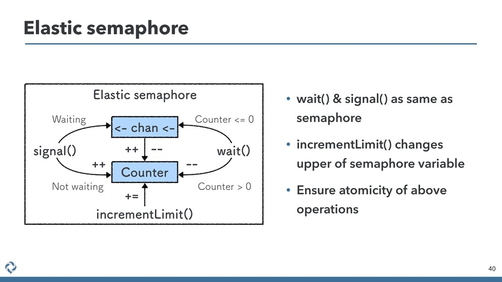 40 Elastic semaphore DIBO &MBTUJDTFNBQIP...