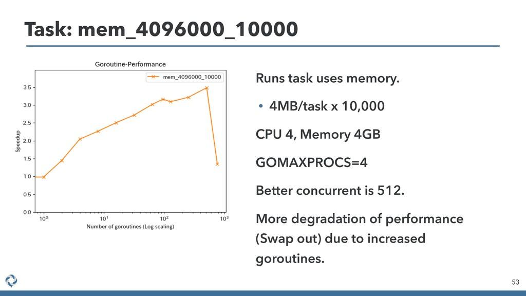Task: mem_4096000_10000 53 • Runs task uses mem...