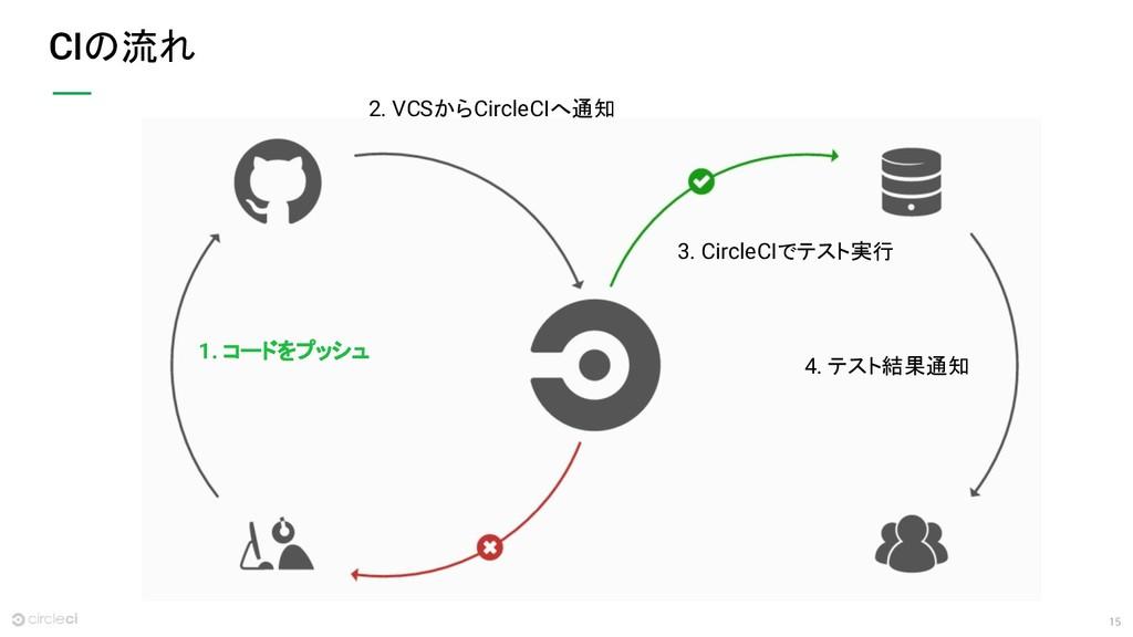 15 CIの流れ 2. VCSからCircleCIへ通知 1. コードをプッシュ 3. Cir...