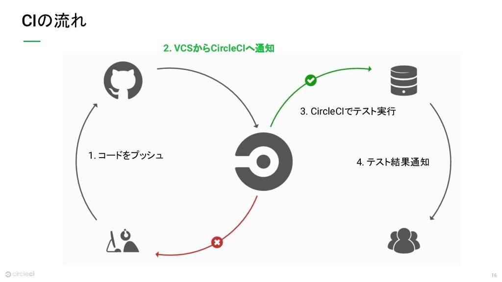 16 CIの流れ 2. VCSからCircleCIへ通知 1. コードをプッシュ 3. Cir...