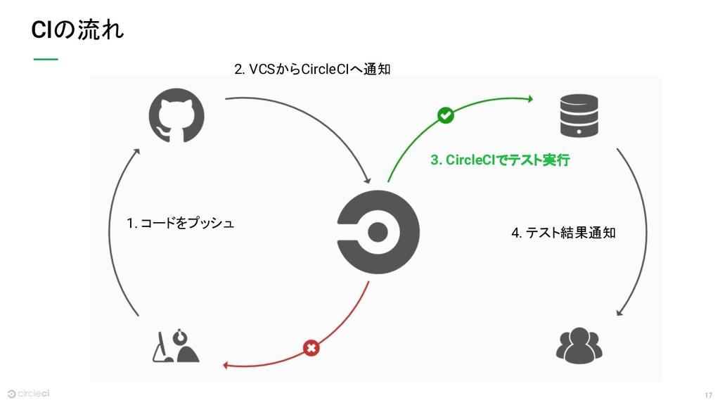 17 CIの流れ 2. VCSからCircleCIへ通知 1. コードをプッシュ 3. Cir...