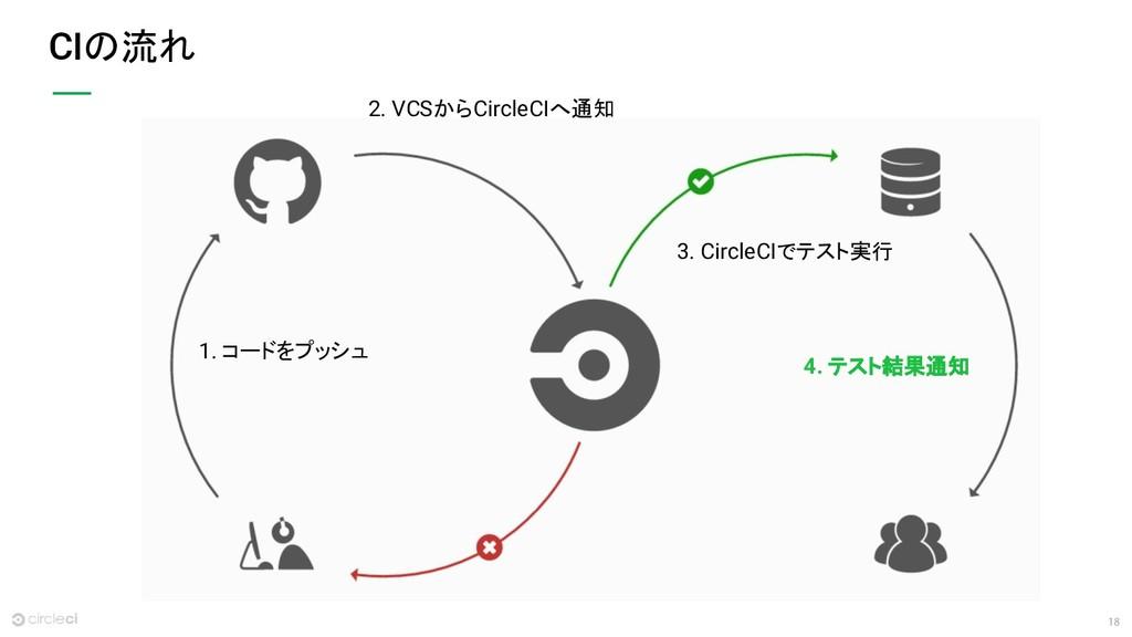 18 CIの流れ 2. VCSからCircleCIへ通知 1. コードをプッシュ 3. Cir...