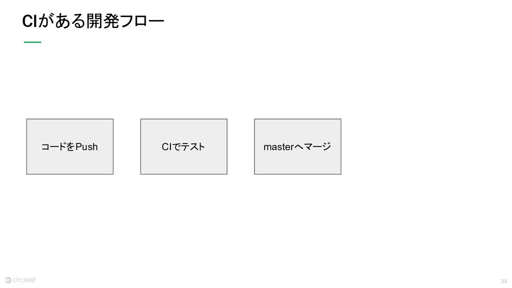 23 CIがある開発フロー コードをPush CIでテスト masterへマージ