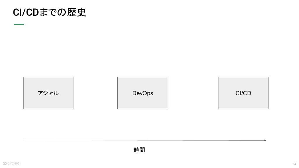 34 CI/CDまでの歴史 アジャル DevOps CI/CD 時間