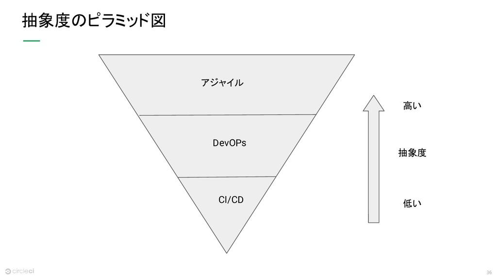36 抽象度のピラミッド図 アジャイル DevOPs CI/CD 抽象度 高い 低い
