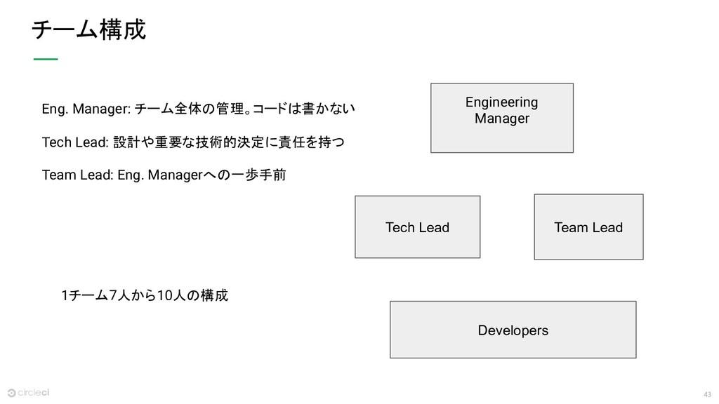 43 チーム構成 Eng. Manager: チーム全体の管理。コードは書かない Tech L...