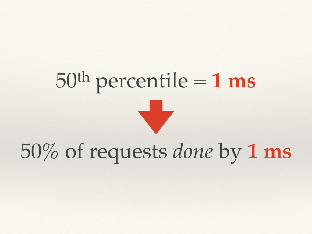 50th percentile = 1 ms 50% of requests done by ...