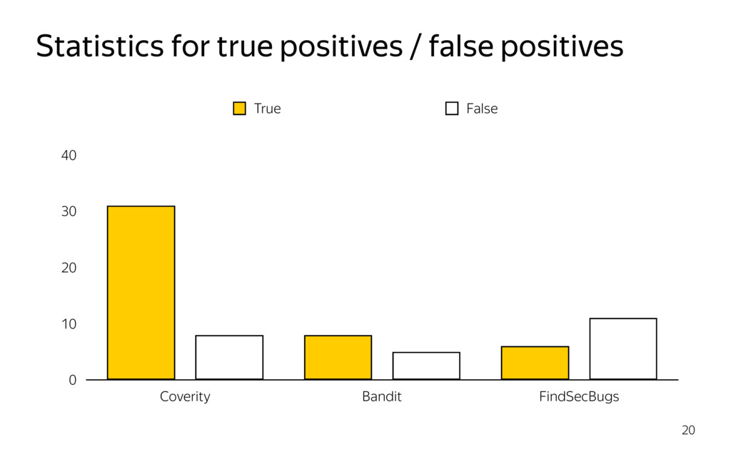 Statistics for true positives / false positives...