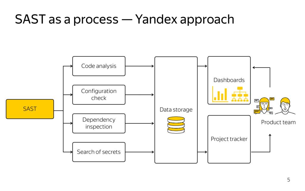 SAST as a process — Yandex approach 5 Dashboard...