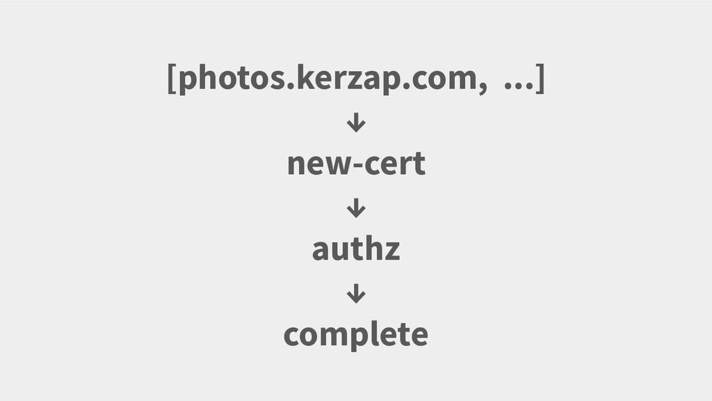 [photos.kerzap.com, ...] ↓ new-cert ↓ authz ↓ c...