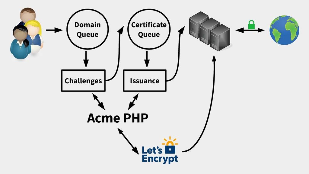 Challenges Domain Queue Acme PHP Certificate Qu...