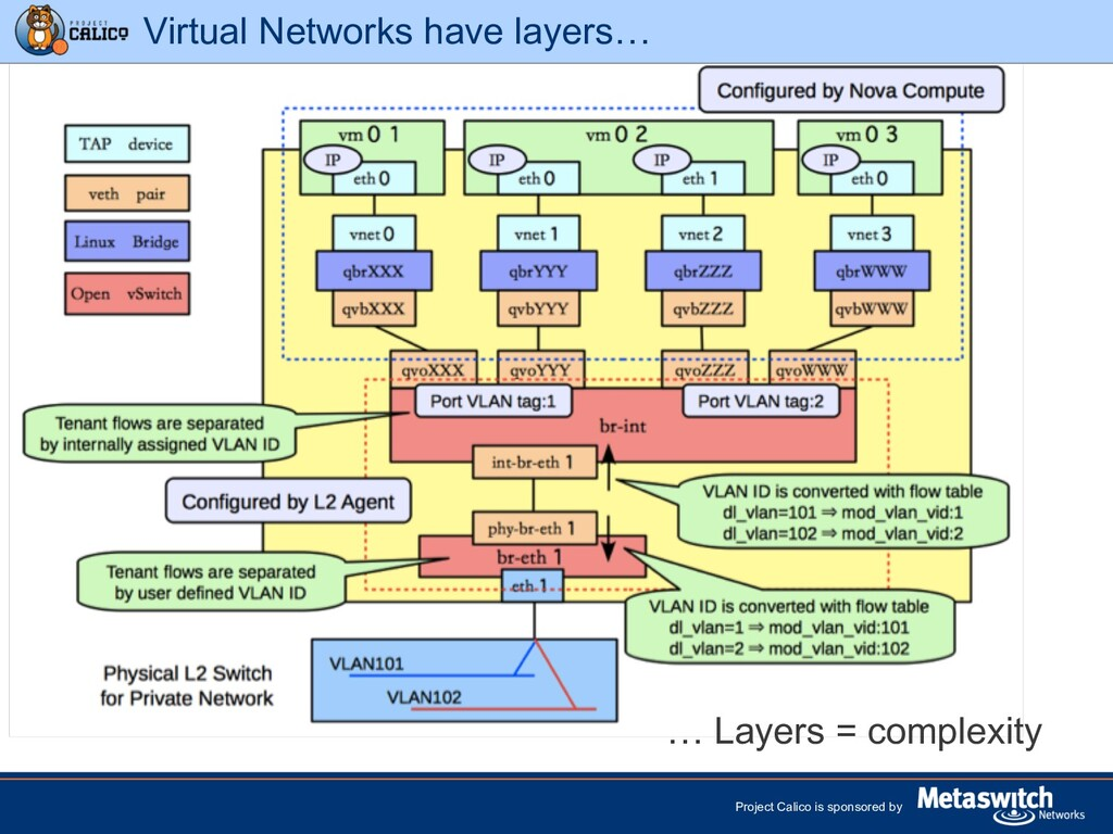 Project Calico is sponsored by Virtual Networks...