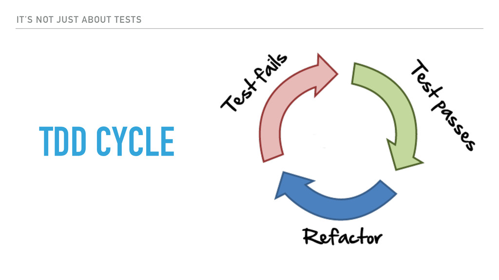 IT'S NOT JUST ABOUT TESTS TDD CYCLE