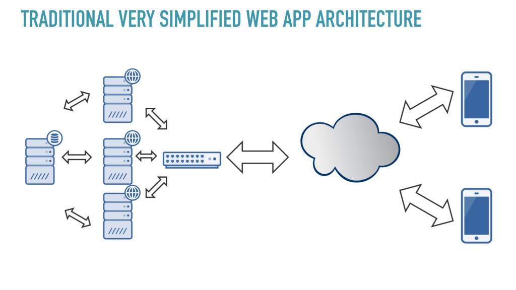 TRADITIONAL VERY SIMPLIFIED WEB APP ARCHITECTURE