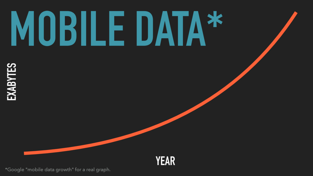 "YEAR EXABYTES MOBILE DATA* *Google ""mobile data..."