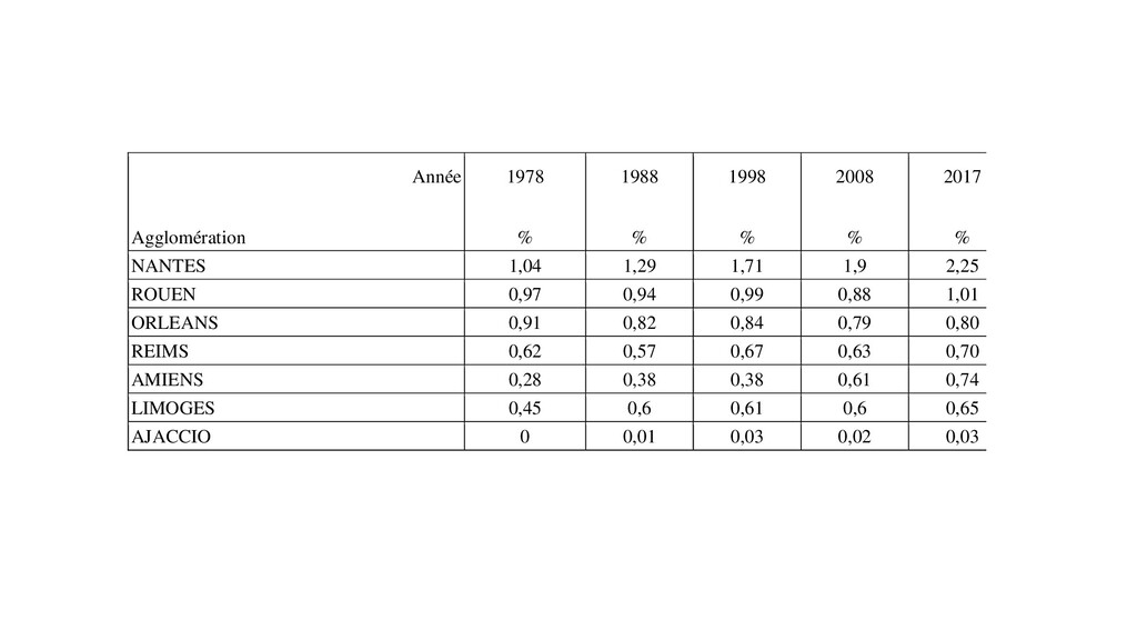 Année Agglomération 1978 % 1988 % 1998 % 2008 %...