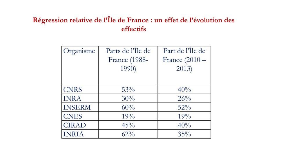 Organisme Parts de l'Île de France (1988- 1990)...