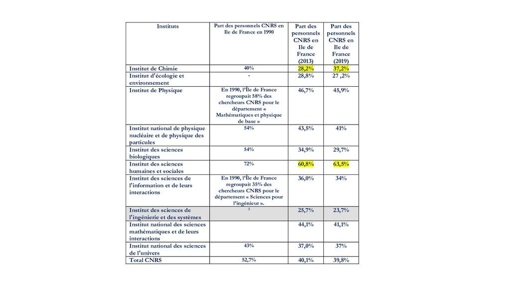 Instituts Part des personnels CNRS en Ile de Fr...