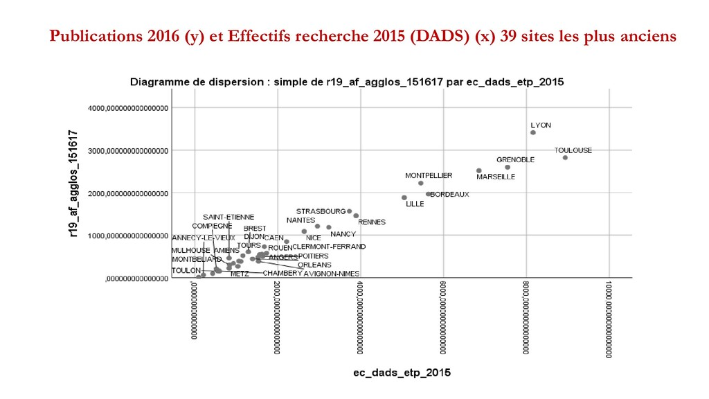 Publications 2016 (y) et Effectifs recherche 20...