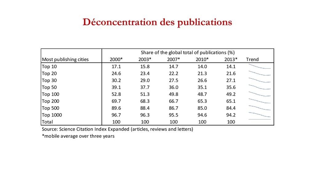 Déconcentration des publications Most publishin...