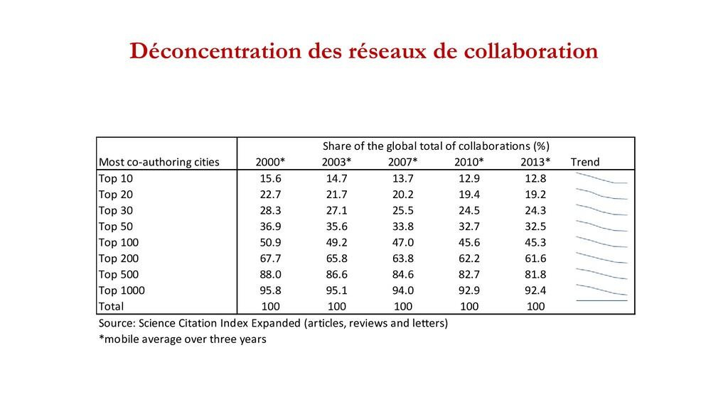 Déconcentration des réseaux de collaboration Mo...