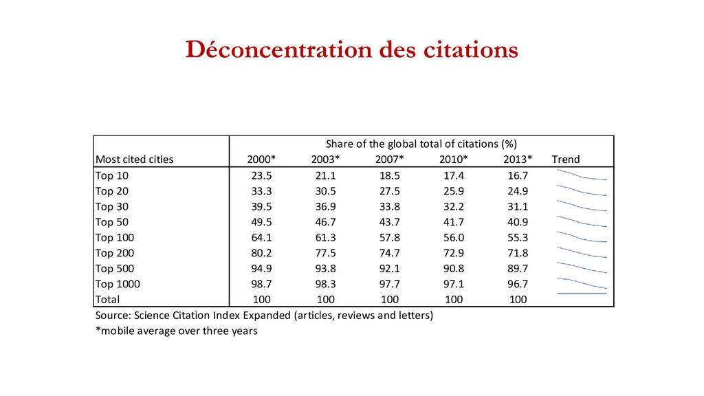 Déconcentration des citations Most cited cities...