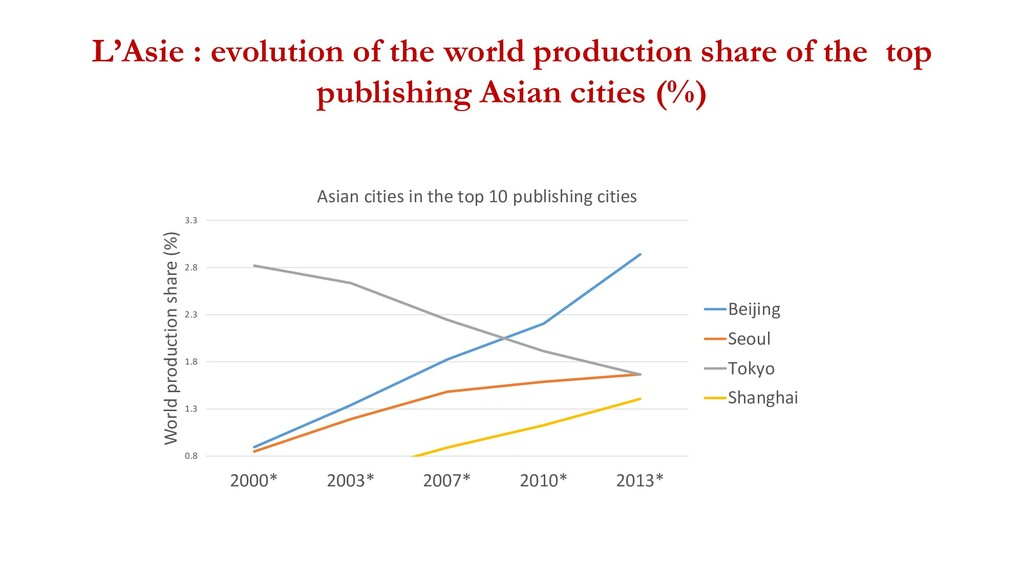 L'Asie : evolution of the world production shar...
