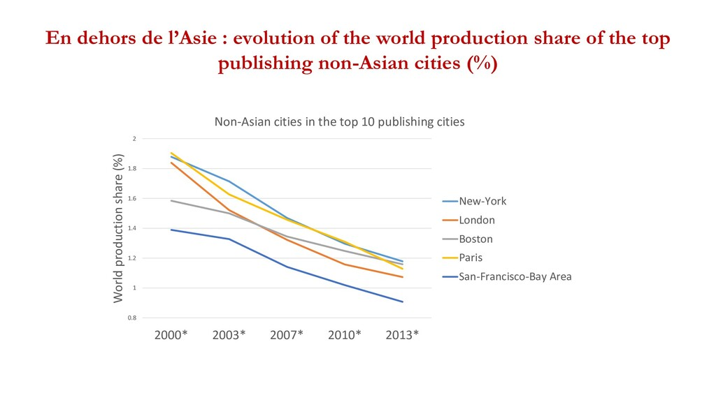 En dehors de l'Asie : evolution of the world pr...