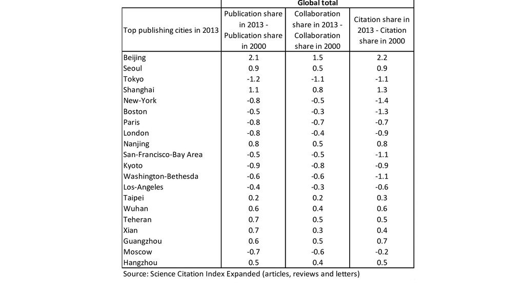 Top publishing cities in 2013 Publication share...