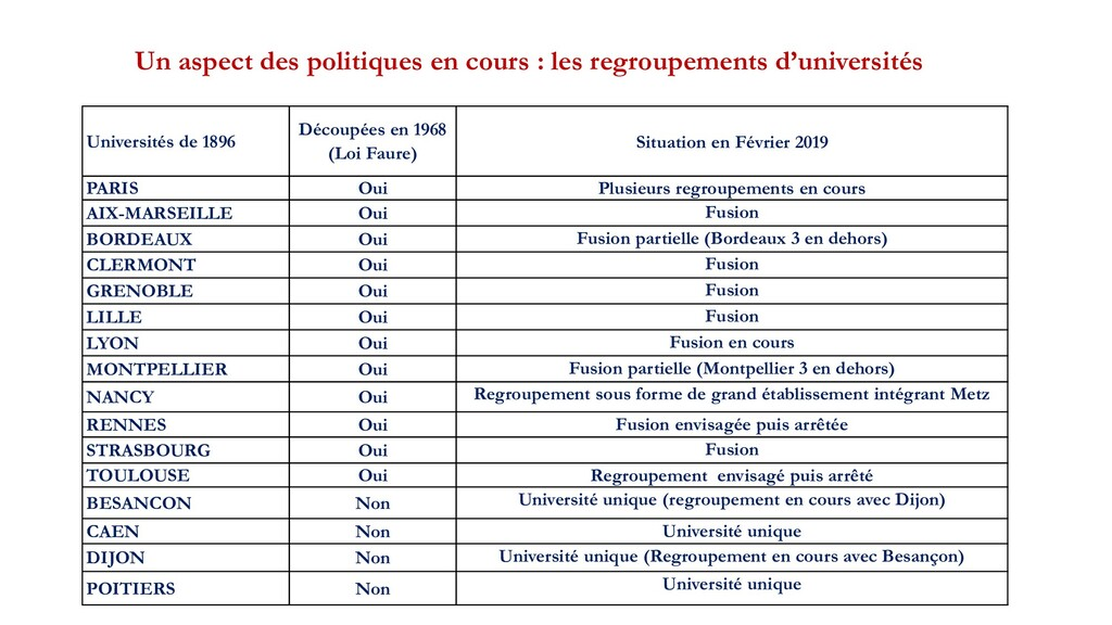 Universités de 1896 Découpées en 1968 (Loi Faur...