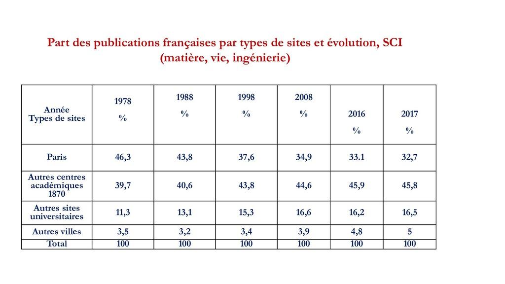 Année Types de sites 1978 % 1988 % 1998 % 2008 ...