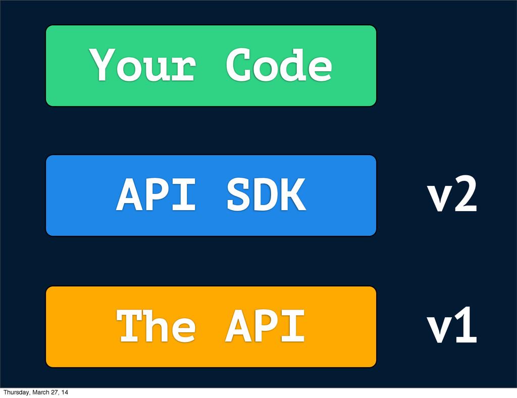 Your Code The API API SDK v1 v2 Thursday, March...