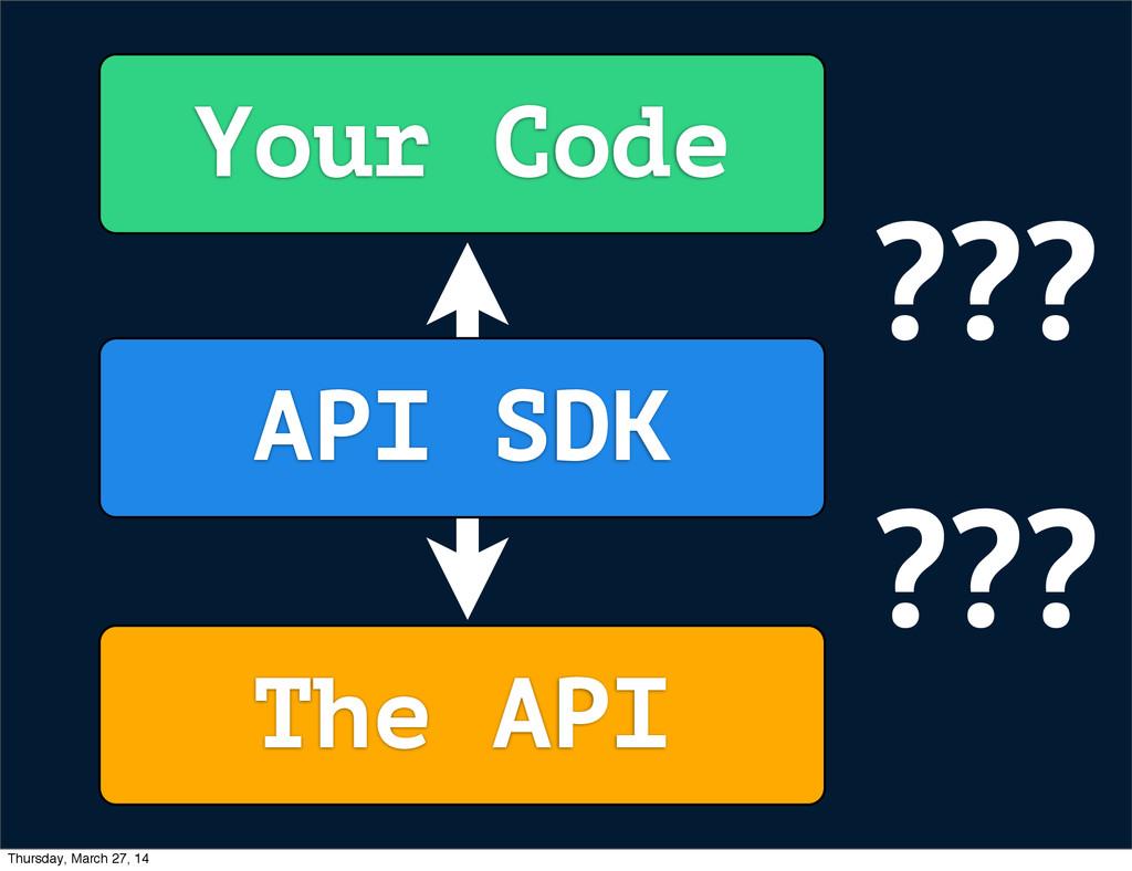 Your Code The API API SDK ??? ??? Thursday, Mar...
